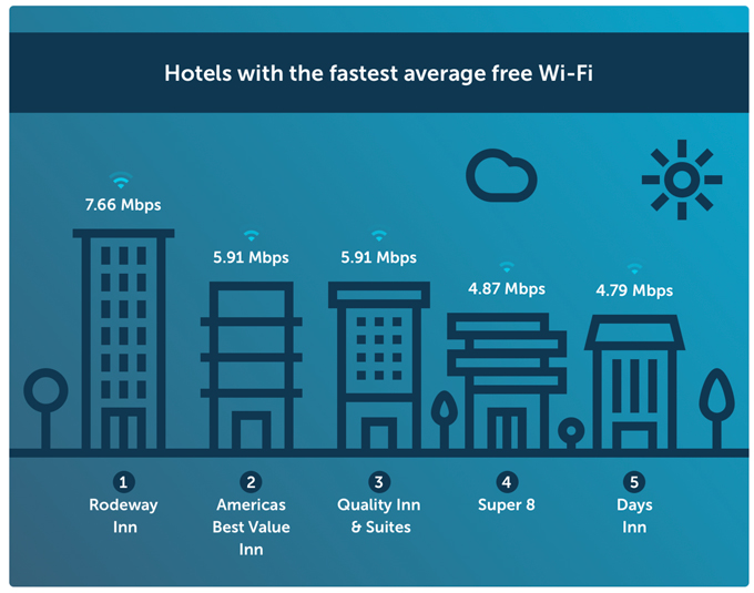Hotels with the fastest average free Wi-Fi