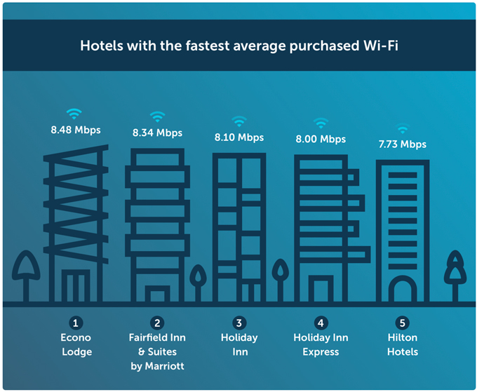 Hotels with the fastest average purchased Wi-Fi