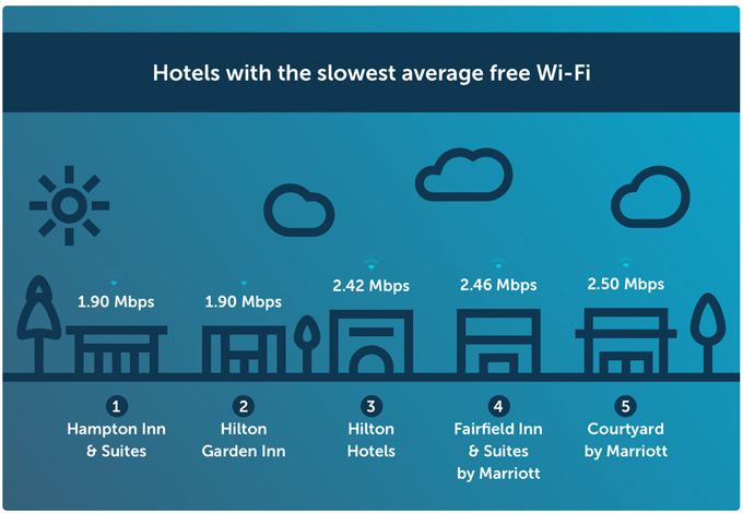 Hotels with the slowest average free Wi-Fi