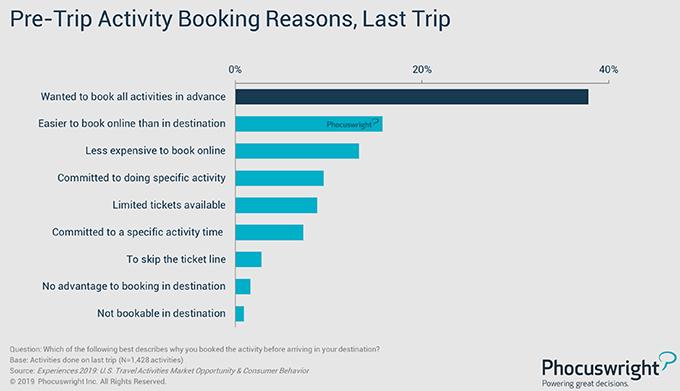 Pre-Trip Activity Booking Reasons