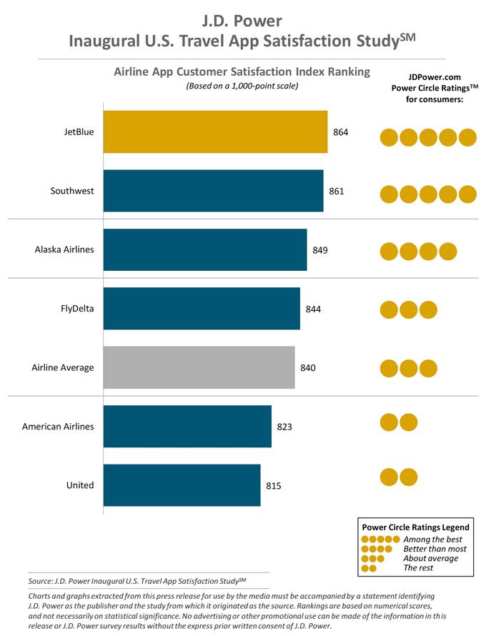 Airline App Customer Satisfaction Index Ranking