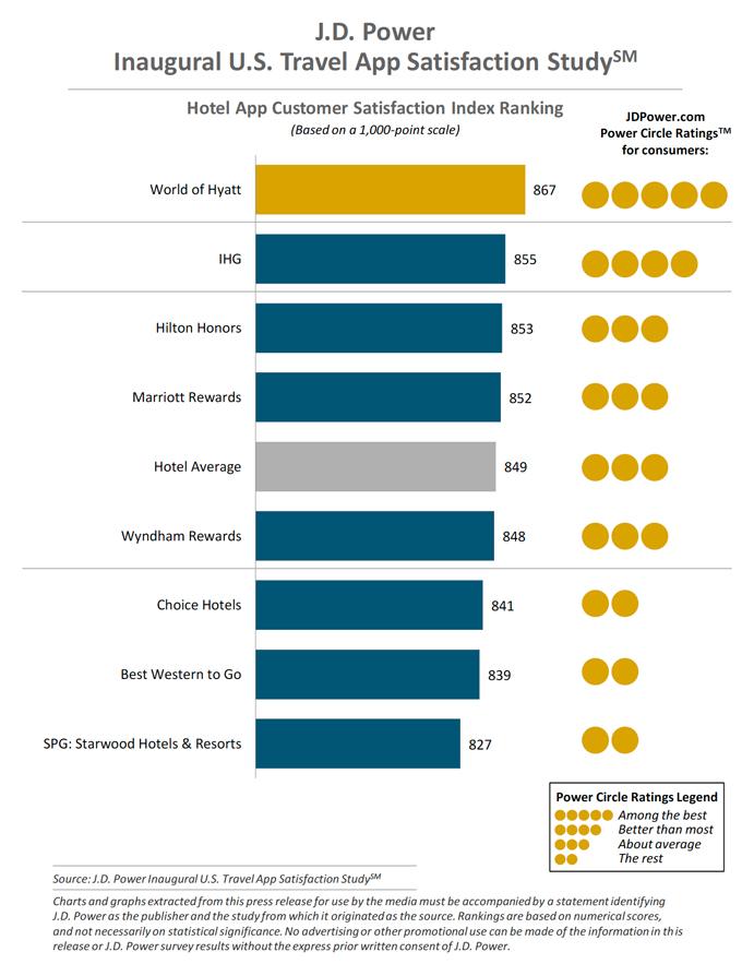 Hotel App Customer Satisfaction Index Ranking