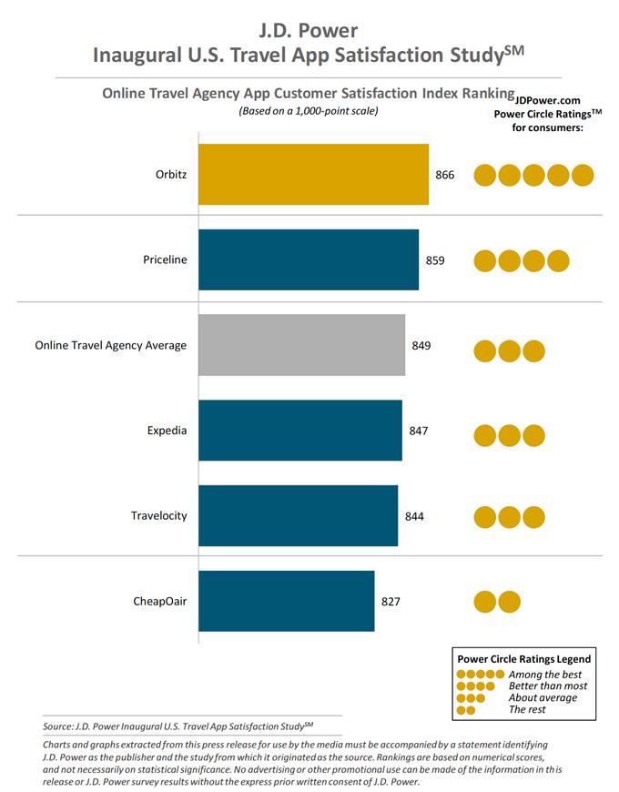 OTA App Customer Satisfaction Index Ranking