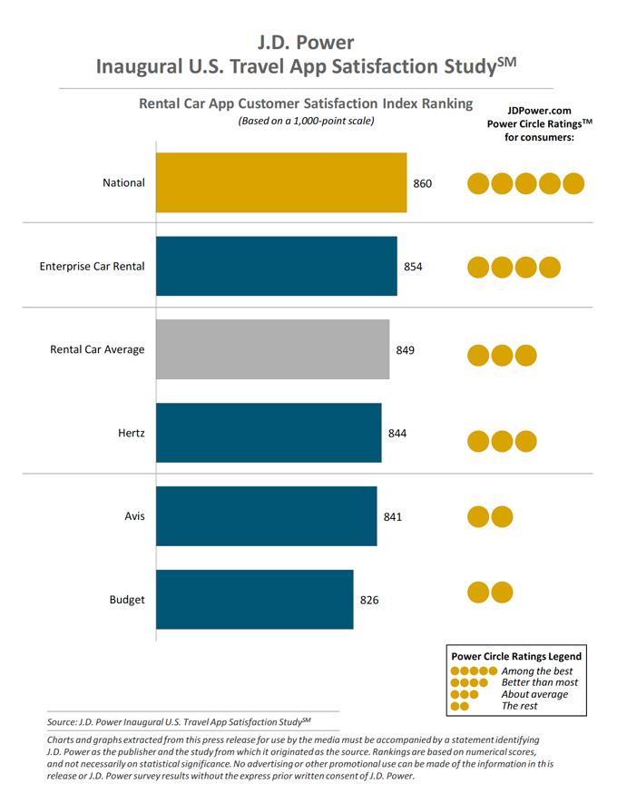 Rental Car App Customer Satisfaction Index Ranking