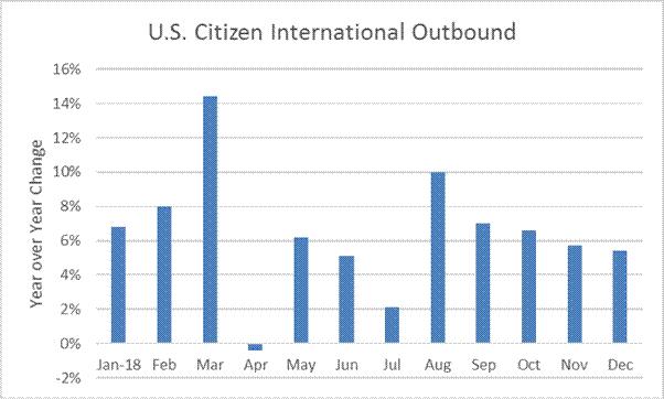US Citizen International Outbound