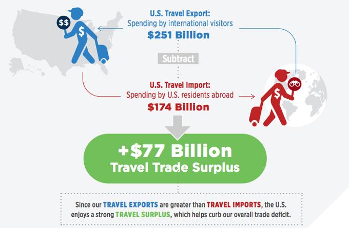 US Travel Export