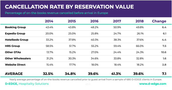 Cancellation Rate by Revenue Value