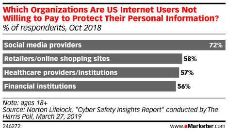Which Organizations Are US Internet Users Not Willing to Pay to Protect Their Personal Information?