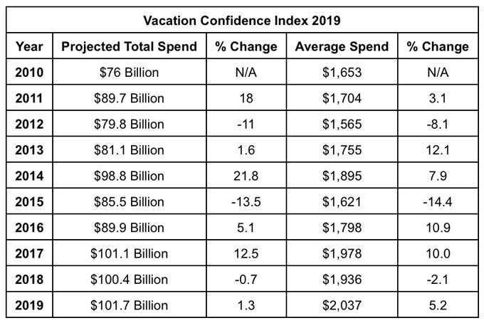 Vacation Confidence Index