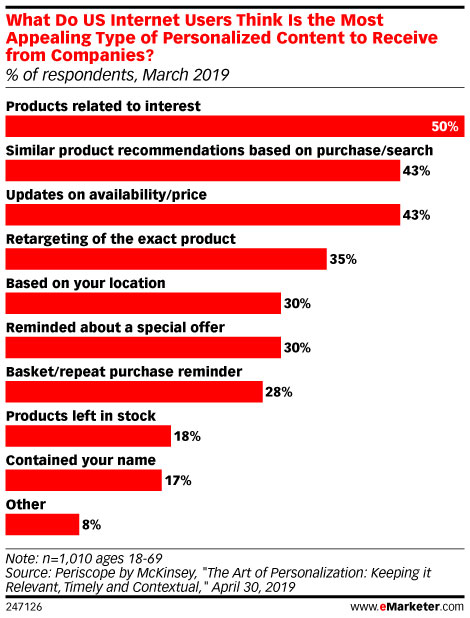 What Do US Internet Users Think Is the Most Appealing Type of Personalized Content to Receive from Companies?