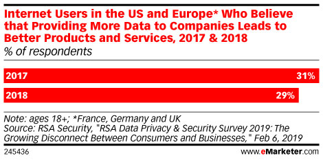 Internet Users in the US and Europe* Who Believe that Providing More Data to Companies Leads to Better Products and Services
