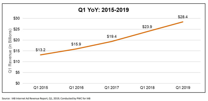 Growth in digital ad spend from 2015 to Q1 2019