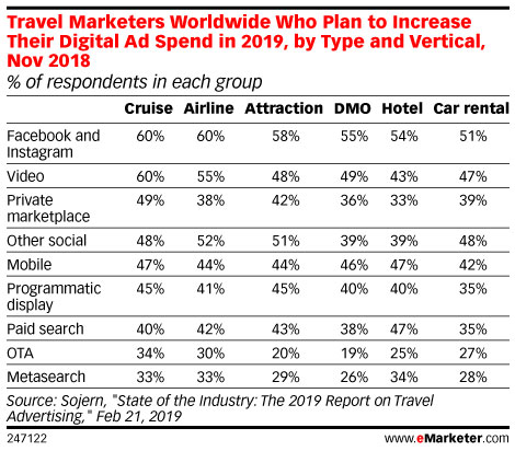 Travel Marketers Worldwide Who Plan to Increase Their Digital Ad Spend
