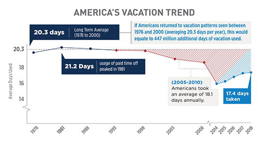 America's Vacation Trend