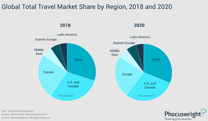 Global Total Travel Market Share by Region, 2018 and 2020
