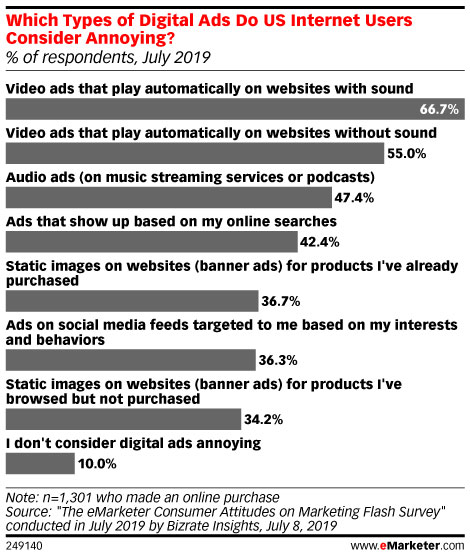 Which Types of Digital Ads Do US Internet Users Consider Annoying?