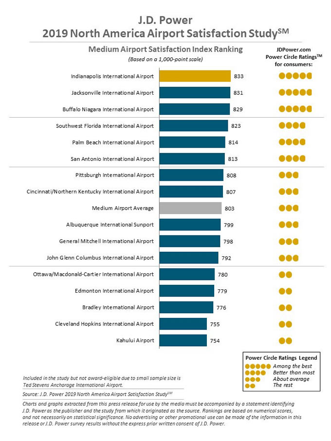 Medium Airport Satisfaction Index Ranking