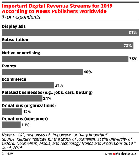 Important Digital Revenue Streams for 2019 According to News Publishers Worldwide