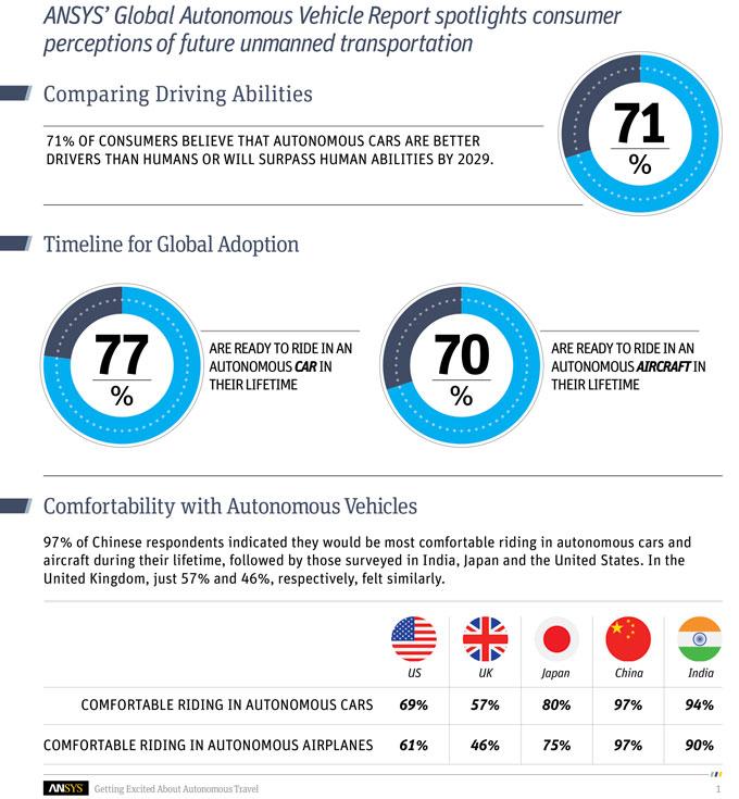 snapshot of ANSYS' Global Autonomous Vehicles Report