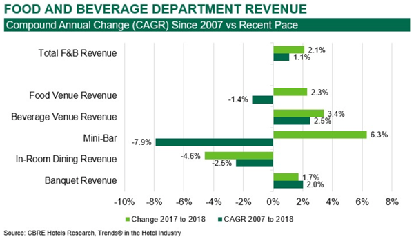 Food and Beverage Department Revenue