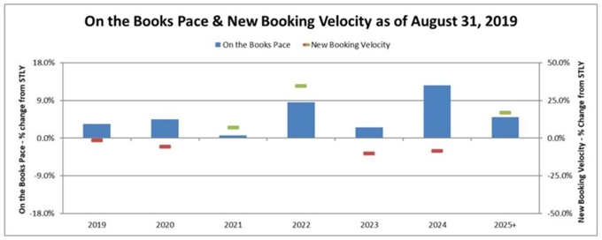 'On the Books Pace & New Booking Velocity
