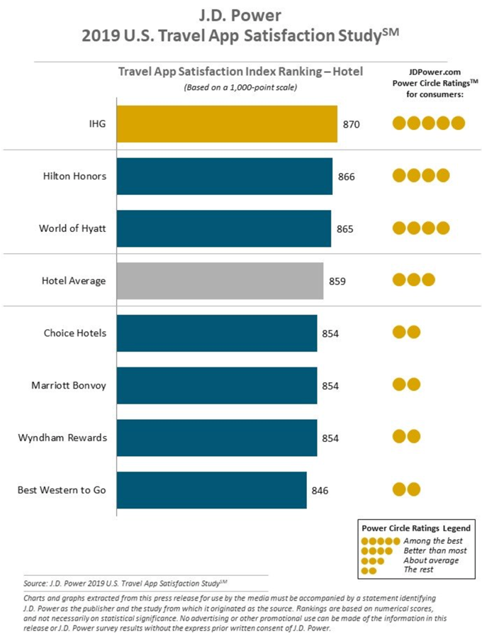 Travel App Satisfaction Index Ranking - Hotel