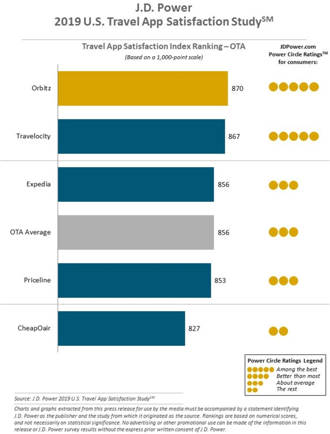 Travel App Satisfaction Index Ranking - OTA