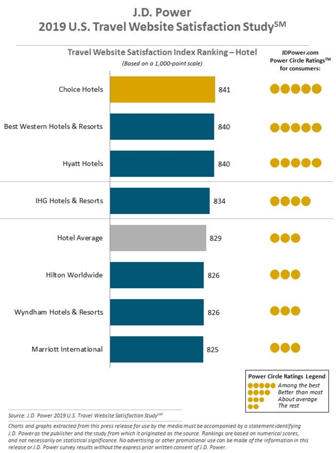 Travel Website Satisfaction Index Ranking - Hotel