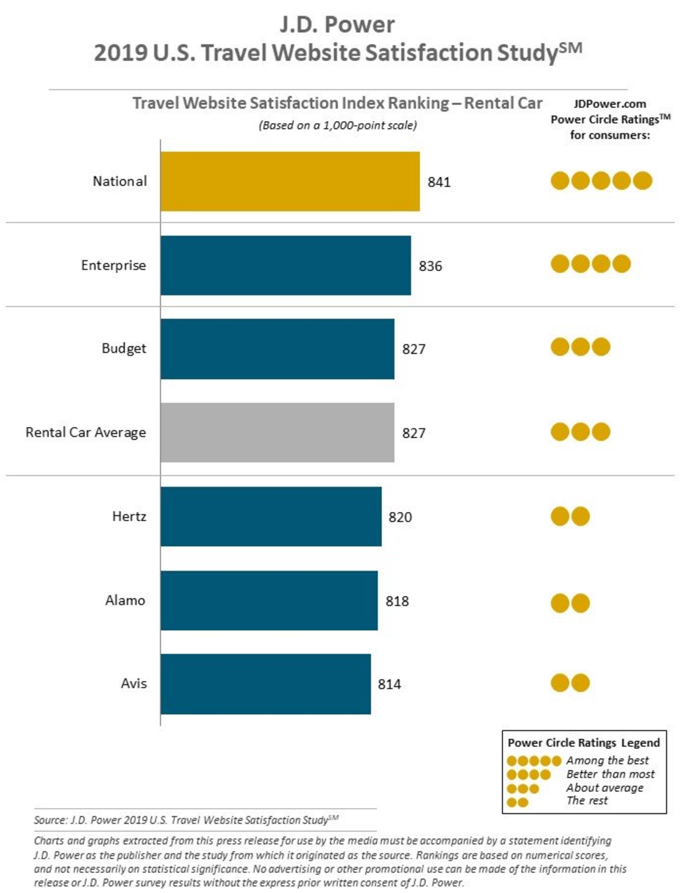 Travel Website Satisfaction Index Ranking - Rental Car