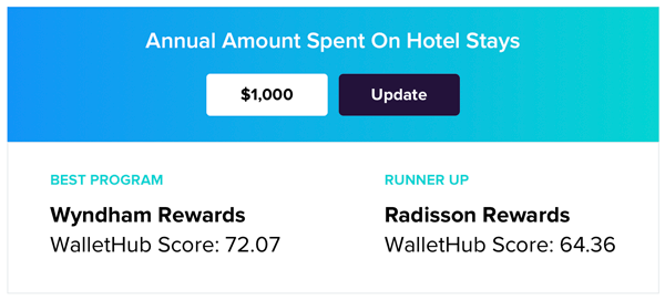 Annual Amount Spent On Hotel Stays