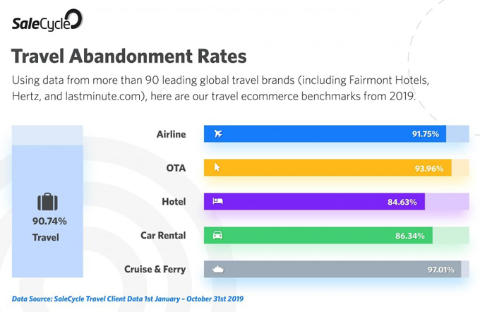 Travel Abandonment Rates