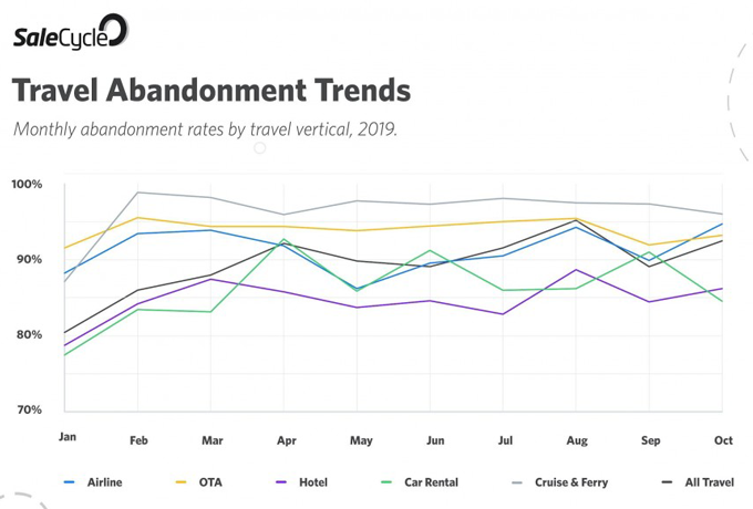 Travel Abandonment Trends