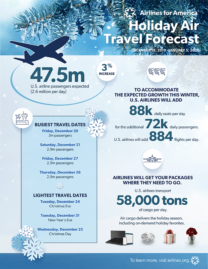 Holiday Air Travel Forecast