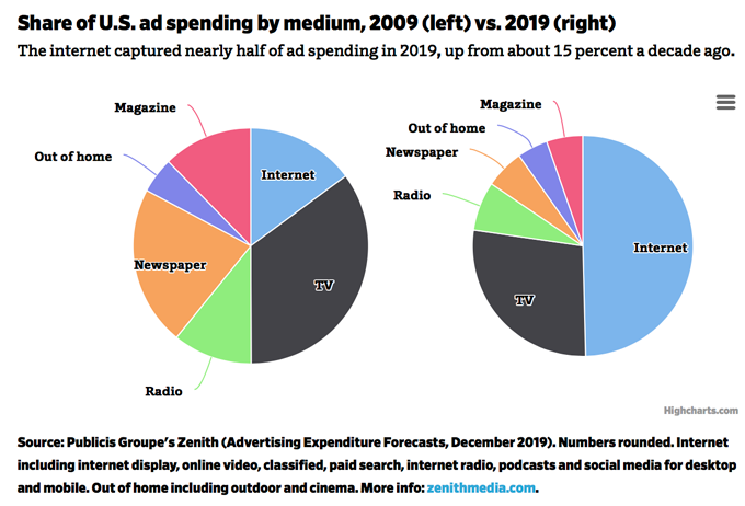 Share of Ad Spending by Medium, 2009-2019