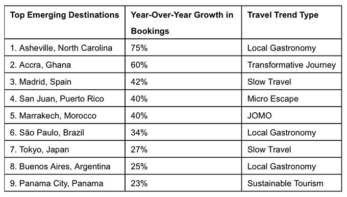 Top Emerging Destinations
