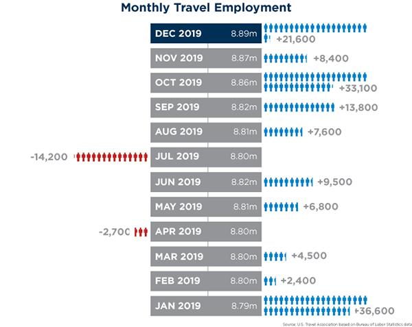 December Employment