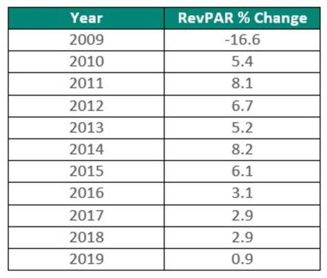 RevPar % Change