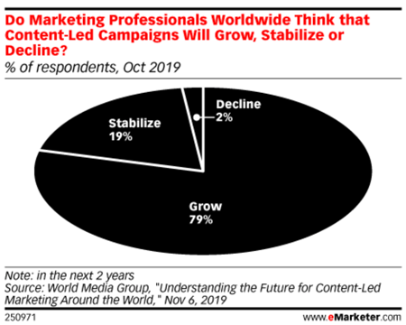 Do Marketing Professionals Worldwide Think that Content-Led Campaigns Will Grow, Stabilize or Decline?