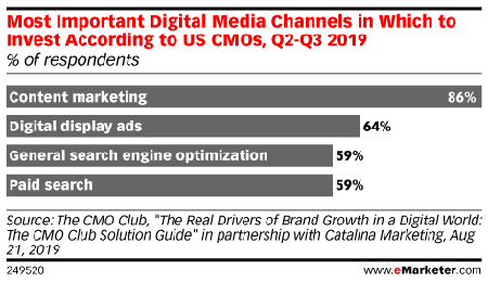 Most Important Digital Media Channels in Which to Invest According to US CMOs