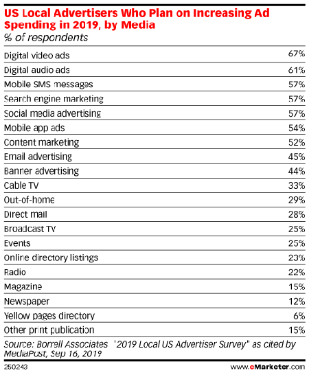 US Local Advertisers Who Plan on Increasing Ad Spending in 2019