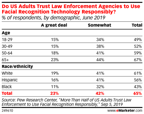 Do US Adults Trust Law Enforcement Agencies to Use Facial Recognition Technology Responsibly?