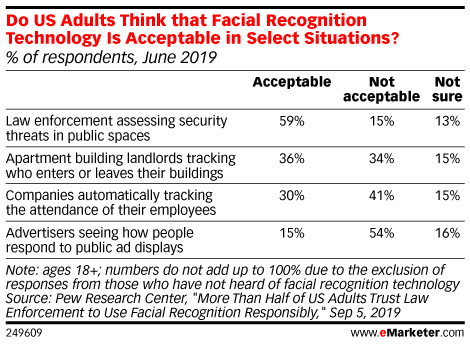 Do US Adults Think that Facial Recognition Technology Is Acceptable in Select Situations?