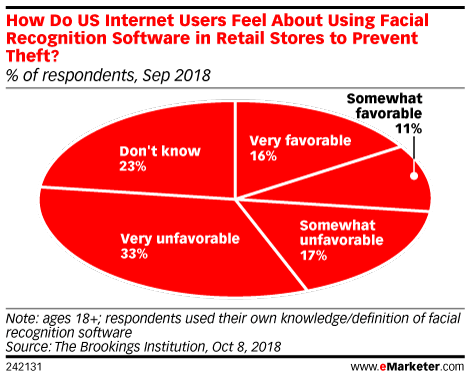 How Do US Internet Users Feel About Using Facial Recognition Software in Retail Stores to Prevent Theft?