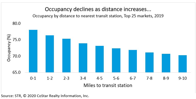 Occupancy declines as distance increases