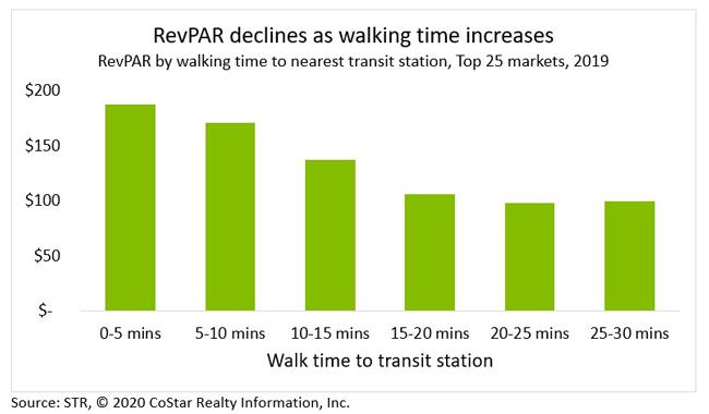 RevPAR declines as walking time increases