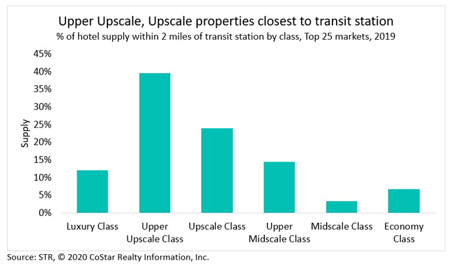 Upper Upscale, Upscale properties closes to transit station