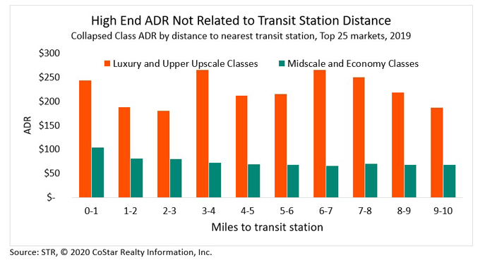 High End ADR Not Related to Transit Station Distance