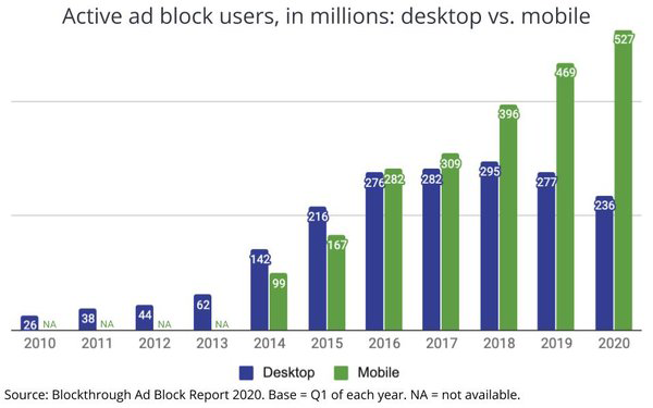 Active ad block users