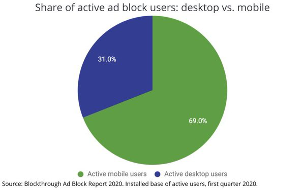 Share of active ad block users