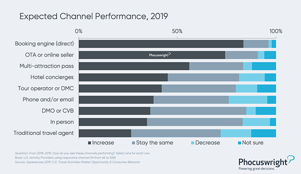 Phocuswright Chart: Expected Channel Performance 2019
